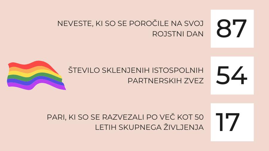 Statisticni podatki poroke v Sloveniji