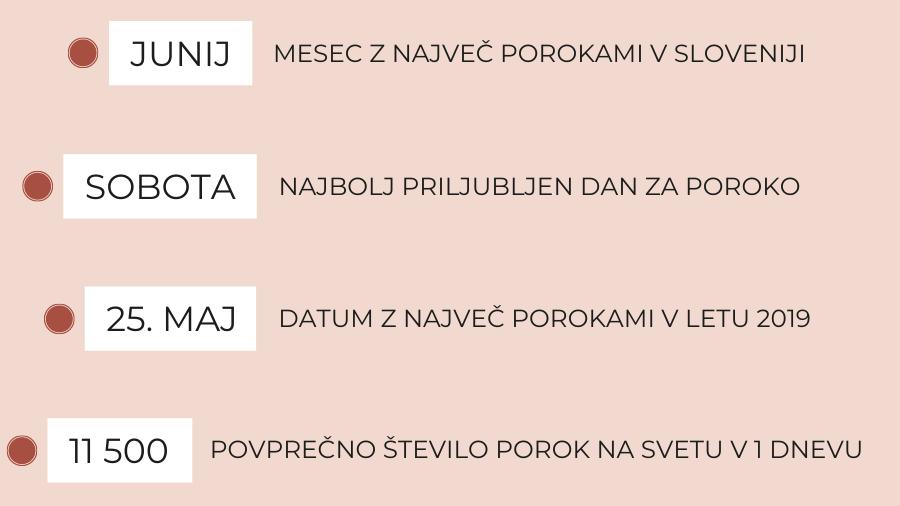 Dejstva o porokah v Sloveniji